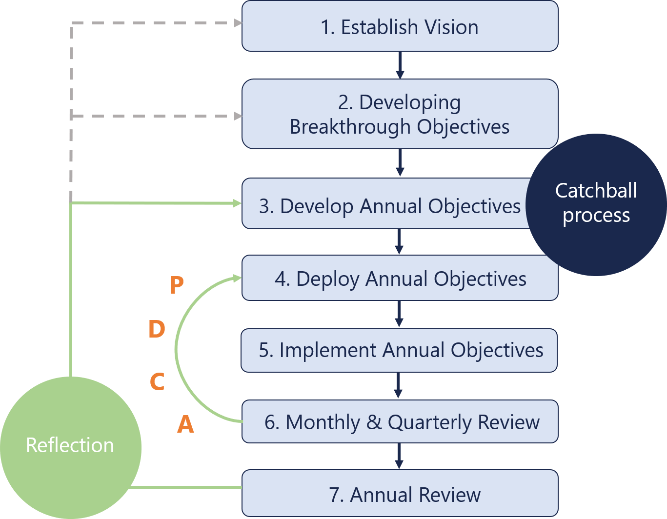 7 Steps of Hoshin Kanri process diagram