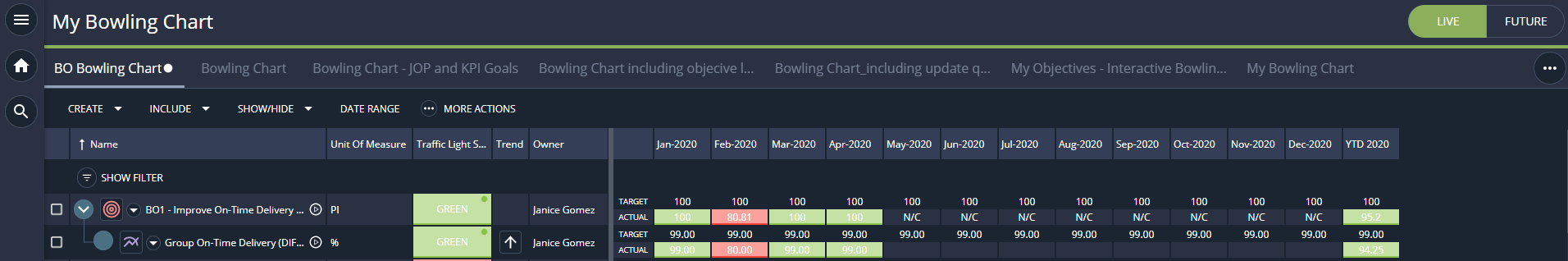 Bowling Chart with a red and green status in i-nexus