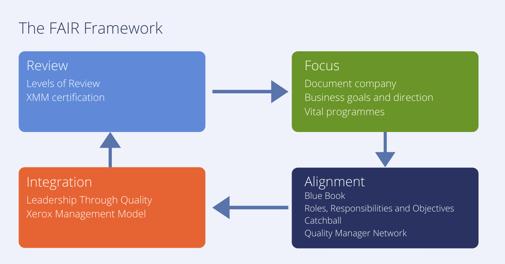 FAIR framework Xerox Policy Deployment Hoshin Kanri-1