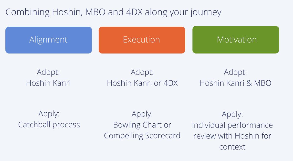 MBO v Hoshin v 4DX use cases