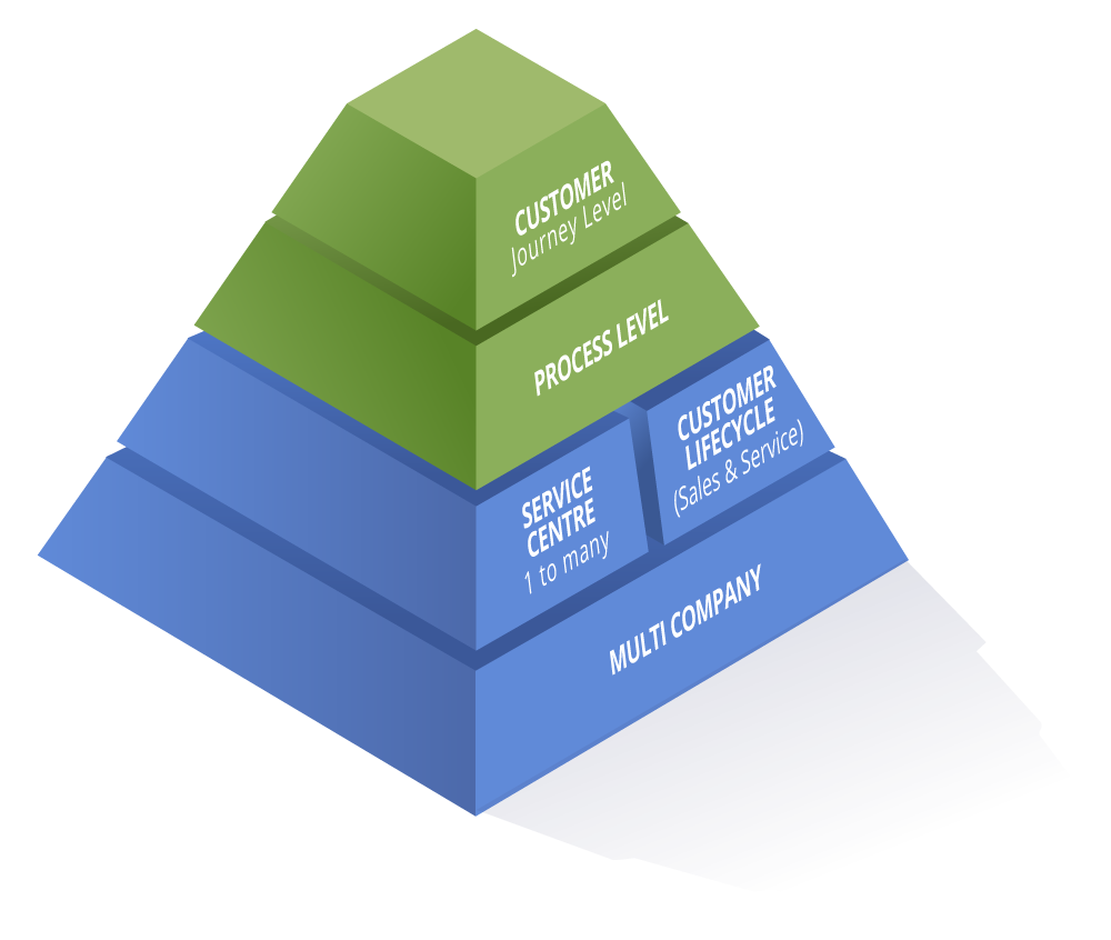 services_pyramid