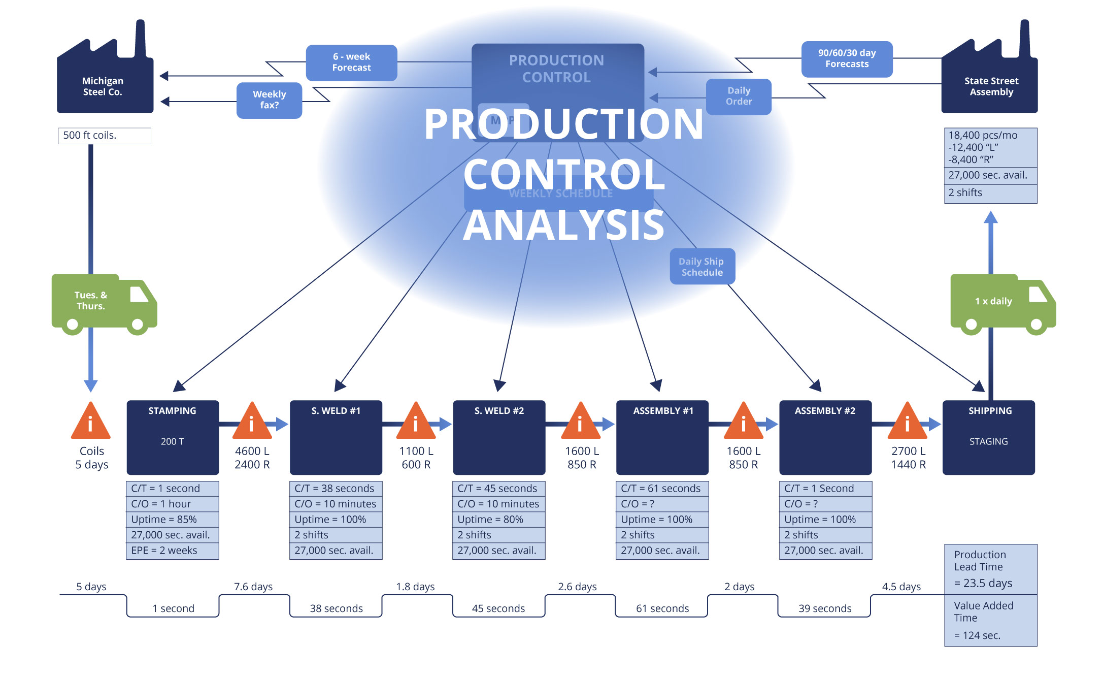 value_stream_map_prod_control_analysis
