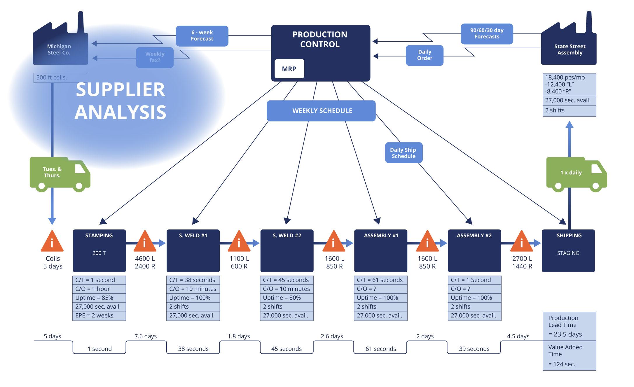 value_stream_map_supplier_analysis