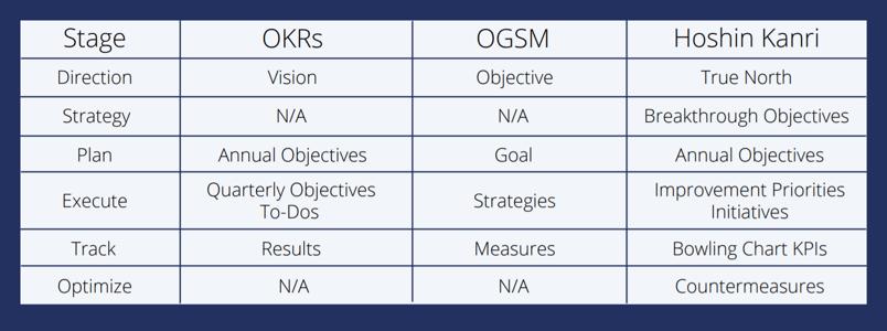 Hoshin Kanri OKR OGSM Strategy methodology comparison overview table