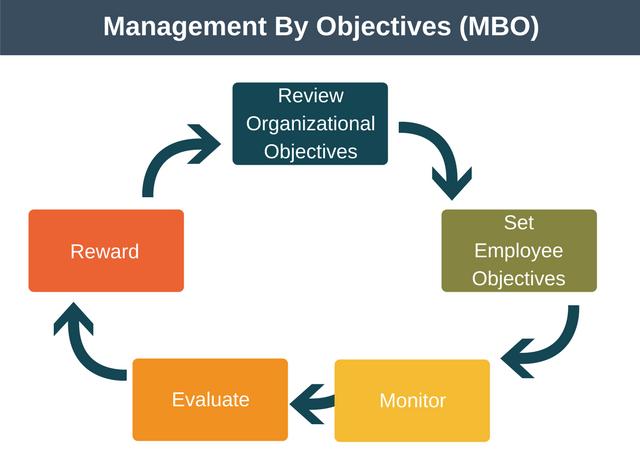 MBO diagram process