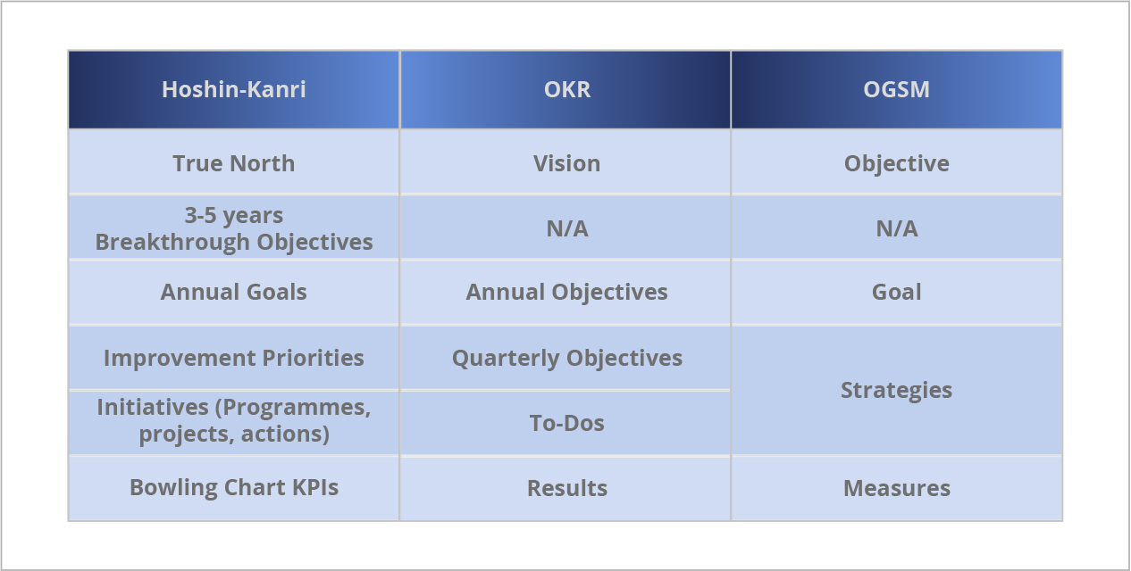 Strategy methodology comparison overview table