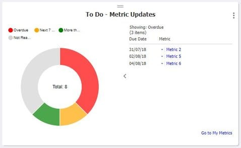 i-nexus My World Dashboard to do metrics