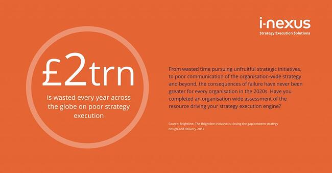 Trillions of dollars are wasted with poor organizational capabilities for strategy execution
