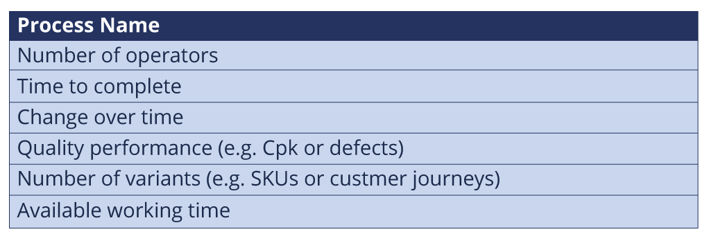 Process data box example 1