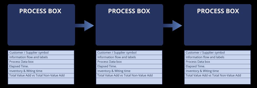 process_box