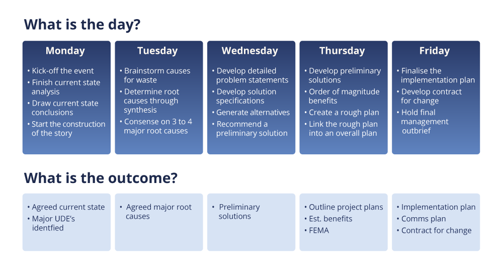 Kaizen event agenda summary slide example